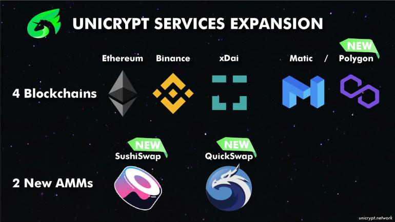 Unicrypt Protocols Transforming DeFi